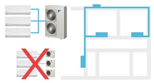 Multi-head split systems, Multi Head Split Systems, Split System Services, Split System Services